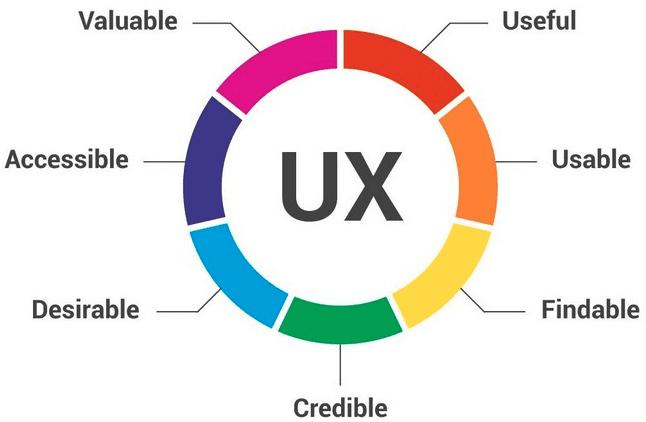 site ux